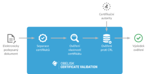 sefira-obelisk-certificate-validation-schema