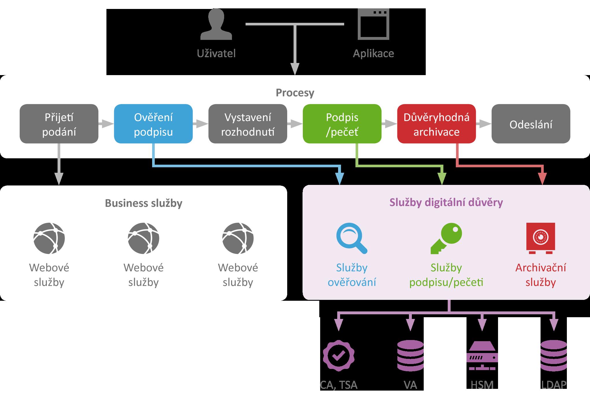 sefira-obelisk-trust-services-schema