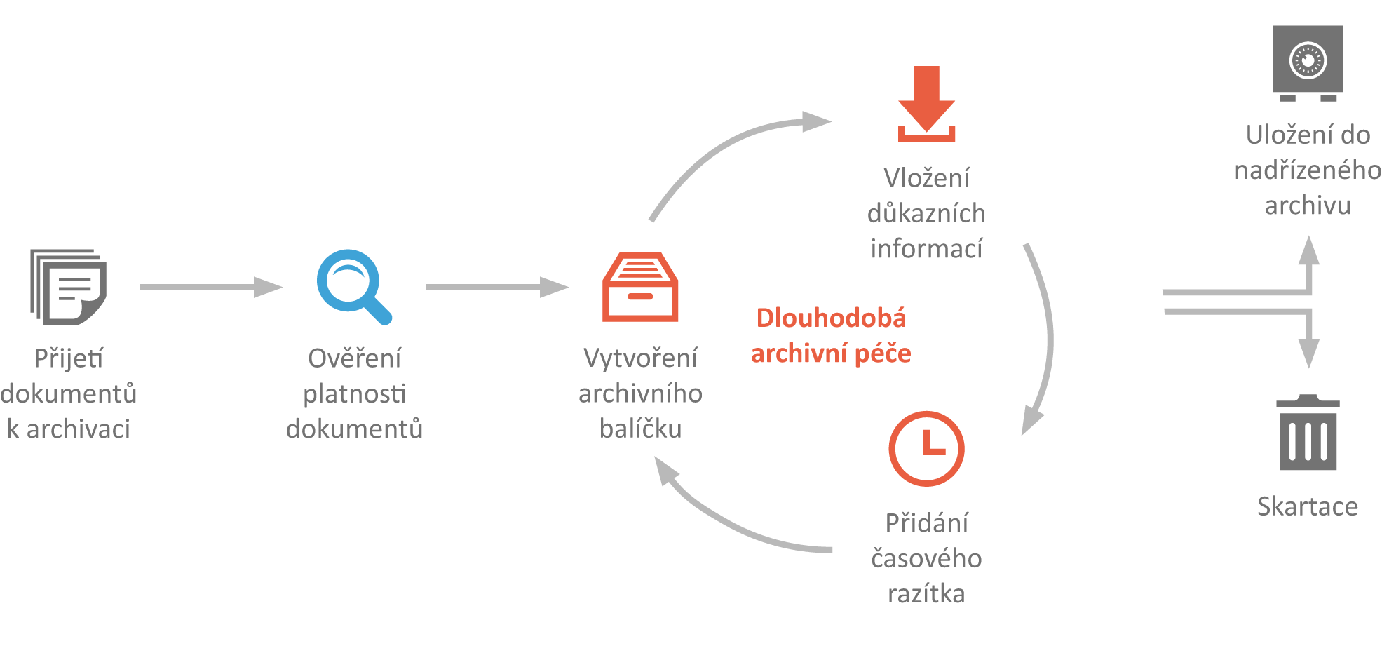 sefira-obelisk-trusted-archive-schema