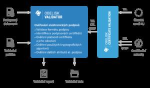 sefira-obelisk-validator-schema