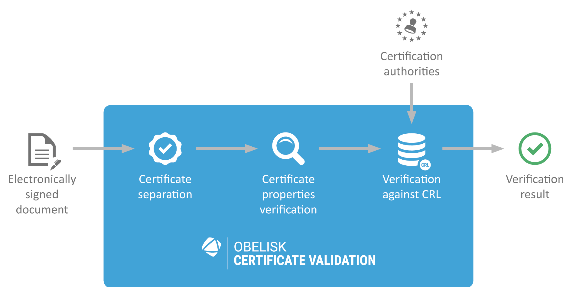 sefira-obelisk-certificate-validation-schema-en