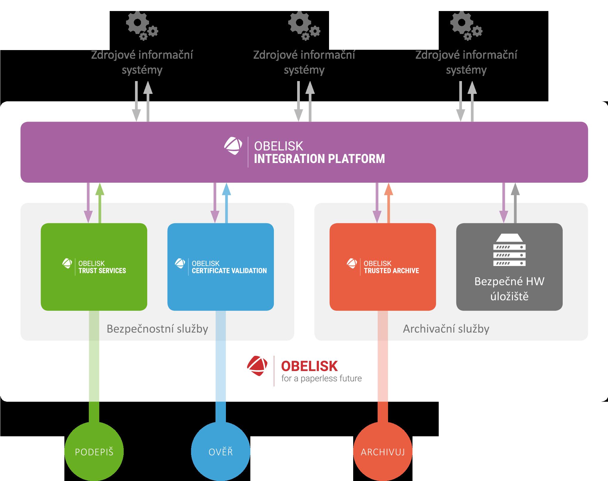 sefira-obelisk-integration-platform-schema