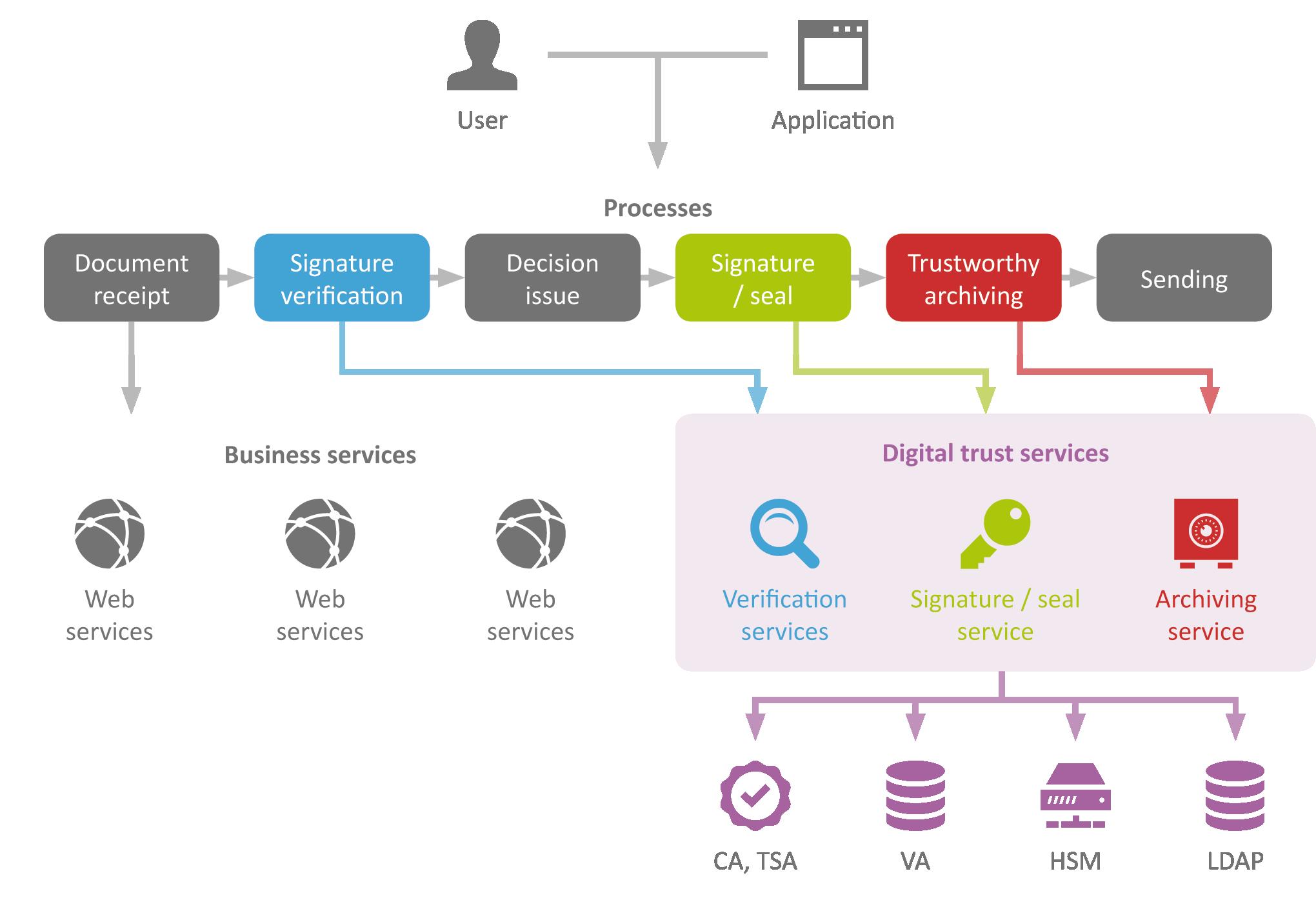 sefira-obelisk-trust-services-schema-en