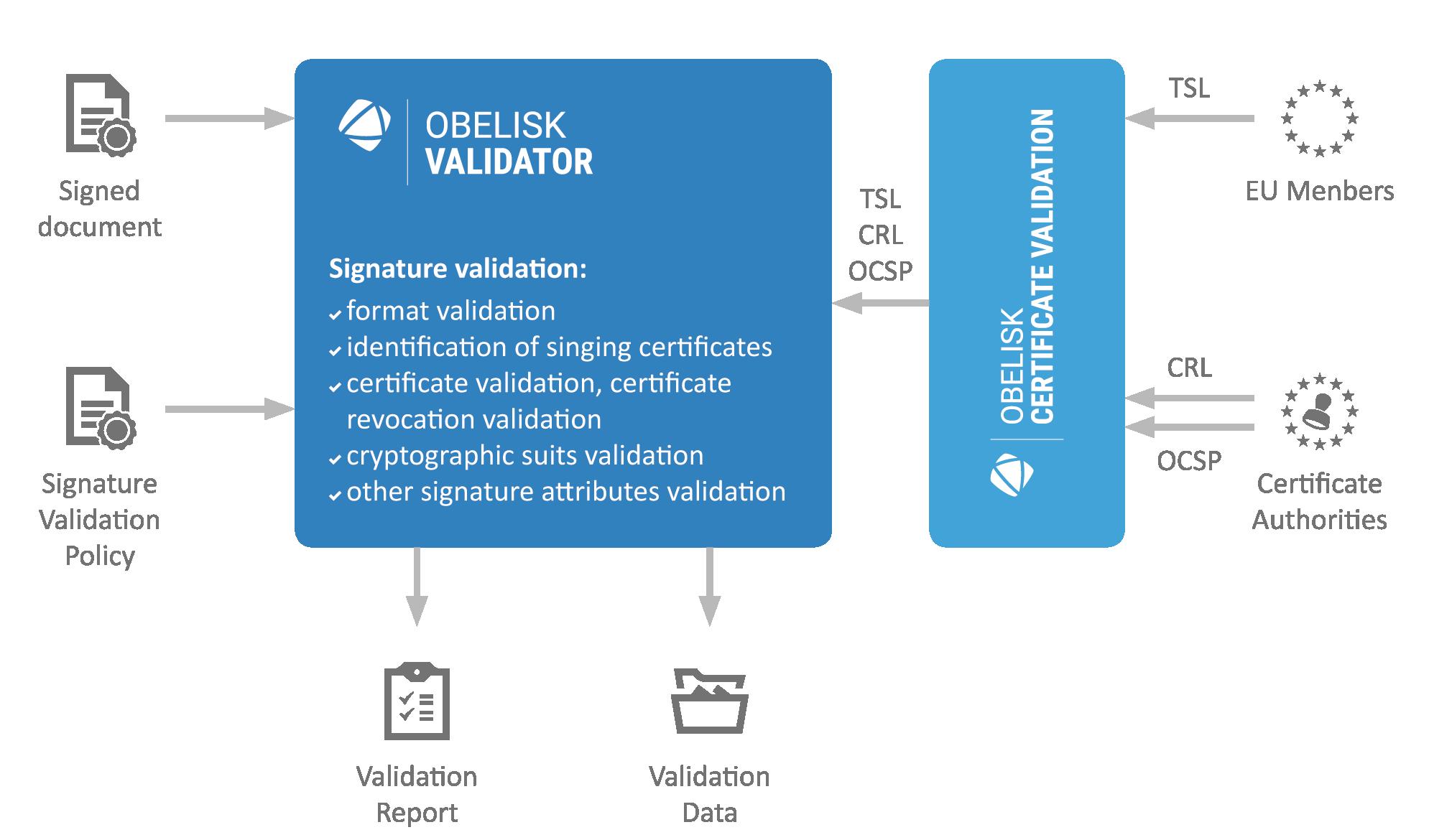 sefira-obelisk-validator-schema-en